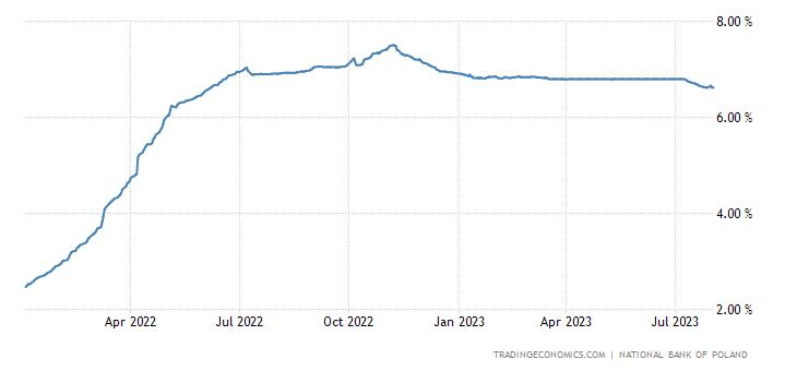 Poland Three Month Interbank Rate