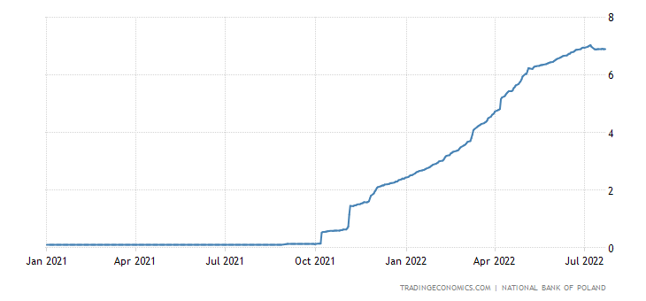 Poland Three Month Interbank Rate