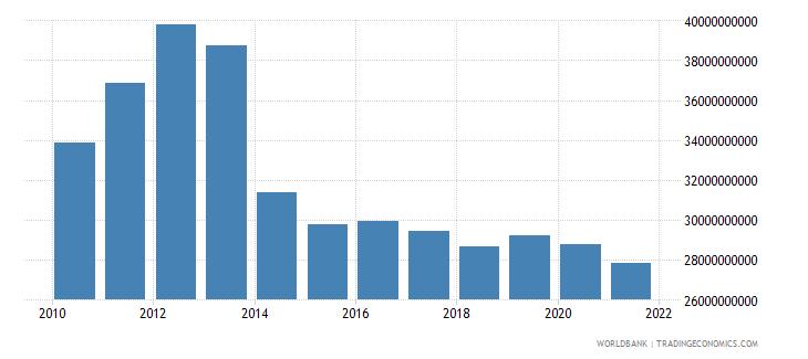 poland interest payments current lcu wb data