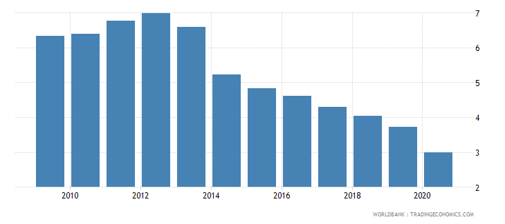 poland interest payments percent of expense wb data