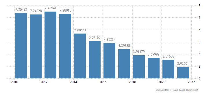 poland interest payments percent of revenue wb data