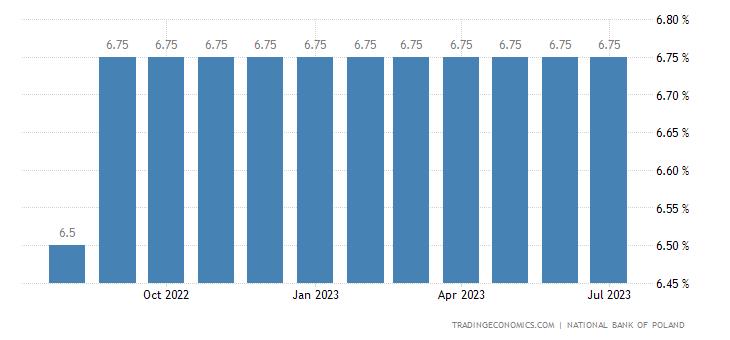 Poland Interest Rate