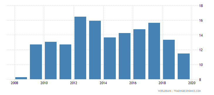 poland international debt issues to gdp percent wb data