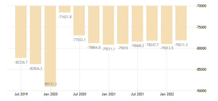 poland international investment position financial account other investment eurostat data
