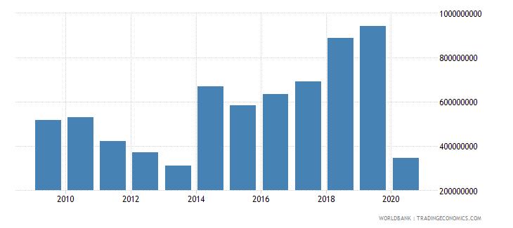 poland international tourism expenditures for passenger transport items us dollar wb data