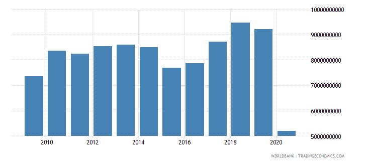 poland international tourism expenditures for travel items us dollar wb data