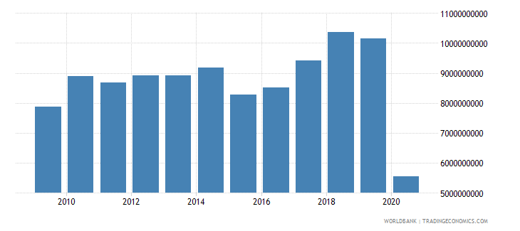 poland international tourism expenditures us dollar wb data