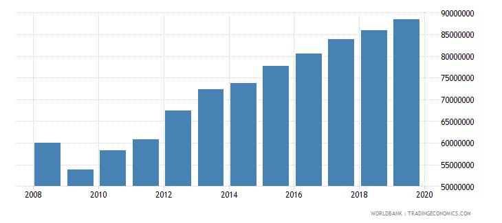 poland international tourism number of arrivals wb data