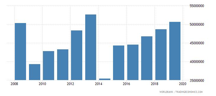 poland international tourism number of departures wb data