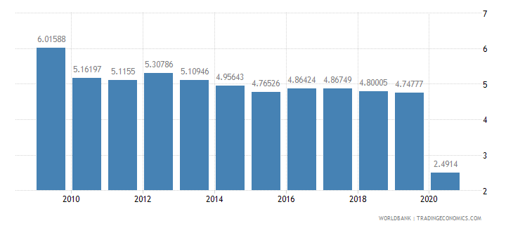 poland international tourism receipts percent of total exports wb data