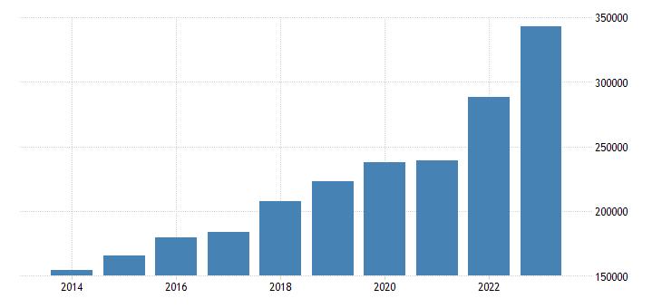 poland international trade exports eurostat data