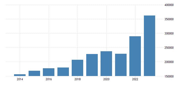 poland international trade imports eurostat data