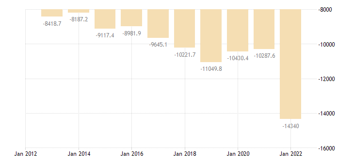 poland international trade of chemicals related products sitc 5 trade balance eurostat data
