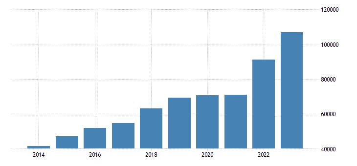 poland international trade of other manufactured goods sitc 68 imports eurostat data