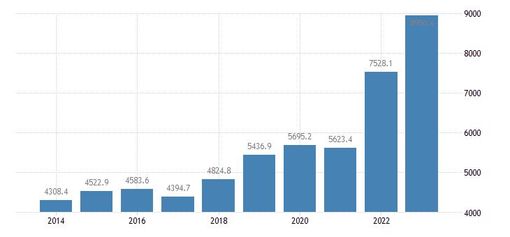 poland international trade of raw materials sitc 24 exports eurostat data