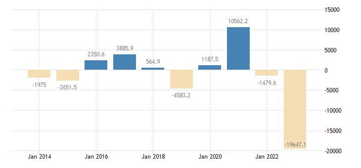 poland international trade trade balance eurostat data