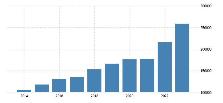 poland intra eu trade exports eurostat data