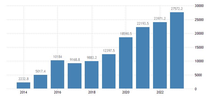 poland intra eu trade trade balance eurostat data