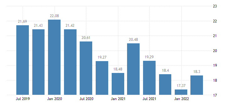 poland investment rate of non financial corporations eurostat data