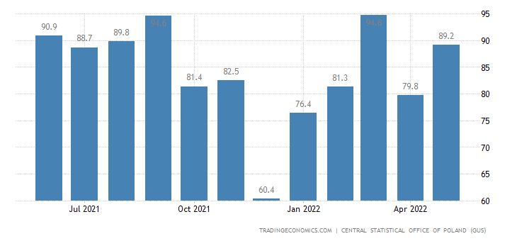 Poland Job Vacancies