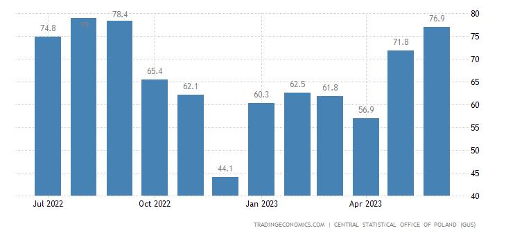 Poland Job Vacancies