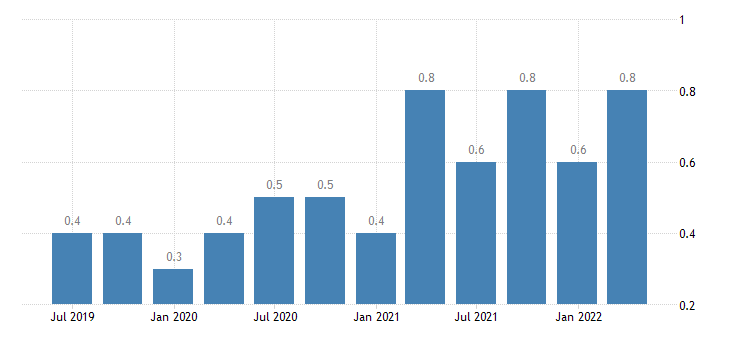 poland job vacancy rate agriculture forestry fishing eurostat data