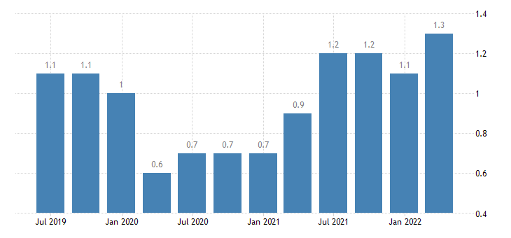 poland job vacancy rate all nace activities except activities of households as employers as own use producers activities of extra territorial organisations bodies eurostat data