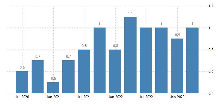 poland job vacancy rate arts entertainment recreation other service activities eurostat data