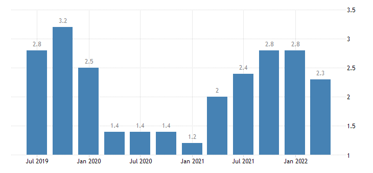 poland job vacancy rate construction eurostat data