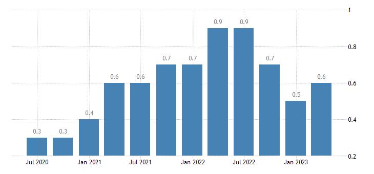 poland job vacancy rate financial insurance activities eurostat data