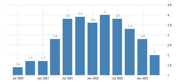 poland job vacancy rate information communication eurostat data