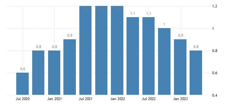 poland job vacancy rate manufacturing eurostat data