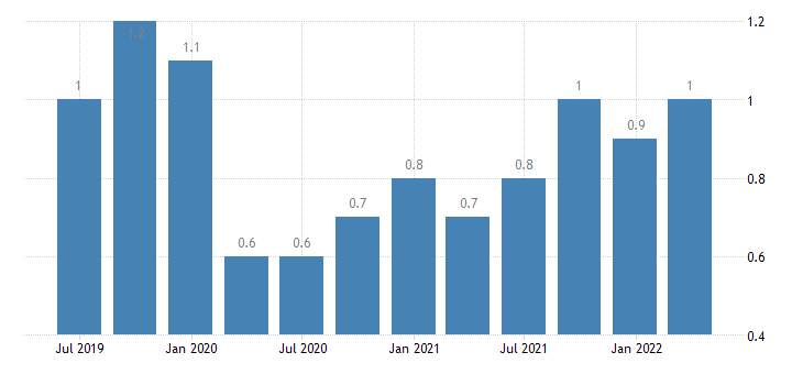 poland job vacancy rate real estate activities eurostat data