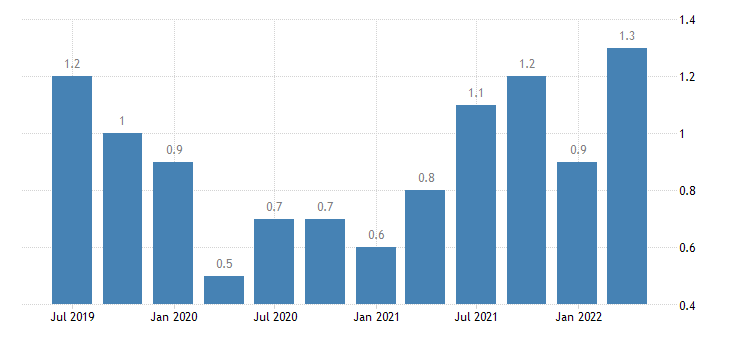 poland job vacancy rate wholesale retail trade transport accommodation food service activities eurostat data