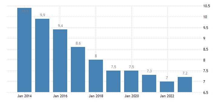 poland jobless households eurostat data