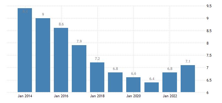 poland jobless households females eurostat data