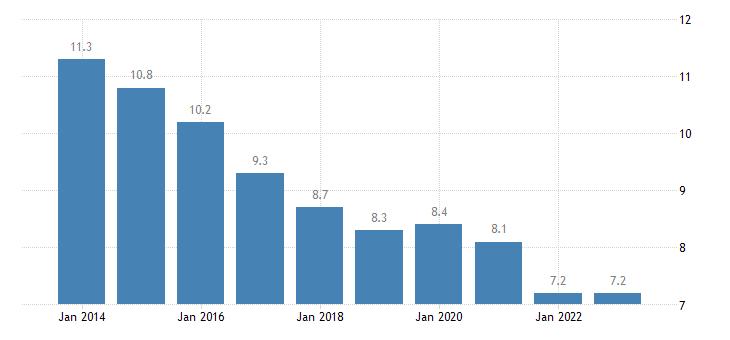 poland jobless households males eurostat data