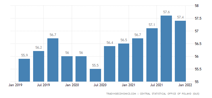 Poland Labor Force Participation Rate