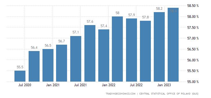 Poland Labor Force Participation Rate