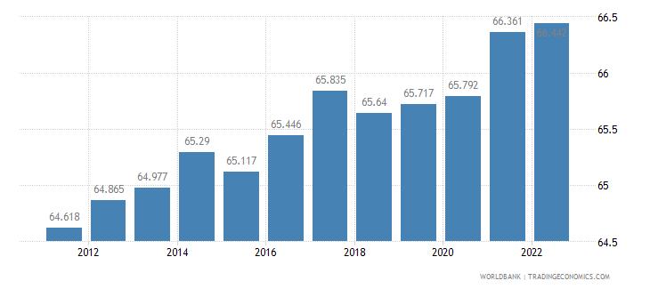 poland labor participation rate male percent of male population ages 15 plus  wb data