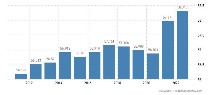 poland labor participation rate total percent of total population ages 15 plus  wb data