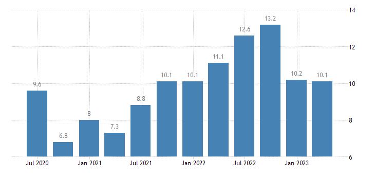 poland labour cost idx administrative support service activities eurostat data