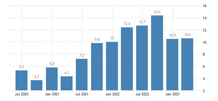 poland labour cost idx business economy eurostat data