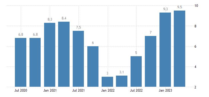 poland labour cost idx education eurostat data