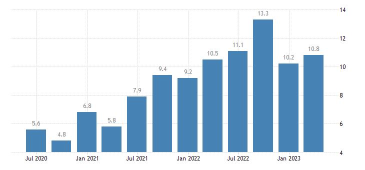 poland labour cost idx eurostat data