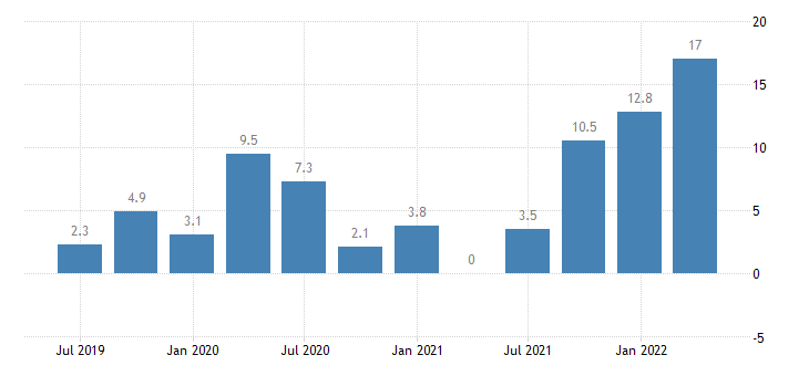 poland labour cost idx financial insurance activities eurostat data