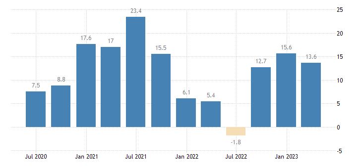 poland labour cost idx human health social work activities eurostat data