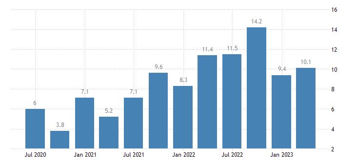 poland labour cost idx industry except construction eurostat data