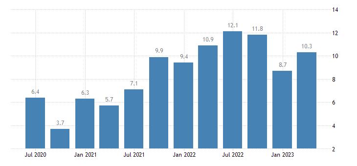 poland labour cost idx manufacturing eurostat data