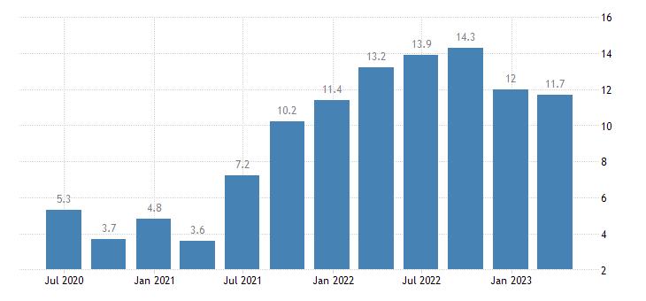 poland labour cost idx services of the business economy eurostat data